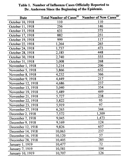 Flu Cases by Date