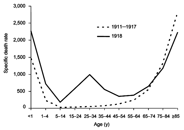 Spanish Flu by Age
