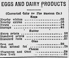 Price of Produce in 1926